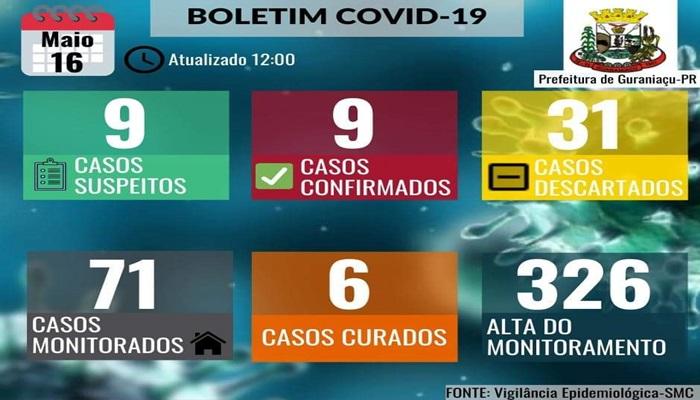 Guaraniaçu - Saúde confirma o 9º caso de Covid -19