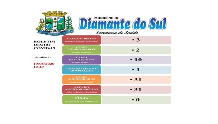 Diamante do Sul - Saúde confirma 2º caso de Covid-19 no município