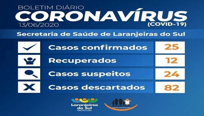 Laranjeiras - Saúde registra três novos casos de Covid-19