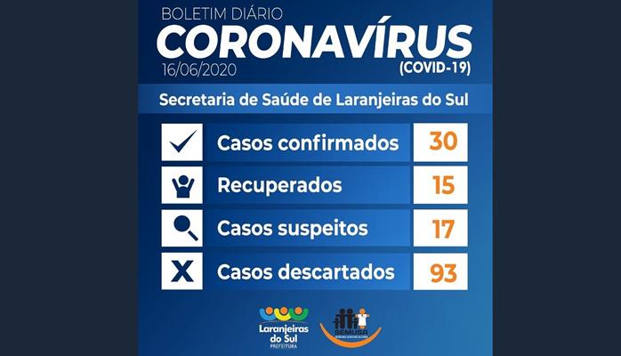 Laranjeiras - Cidade chega a 30 casos confirmados de Covid-19
